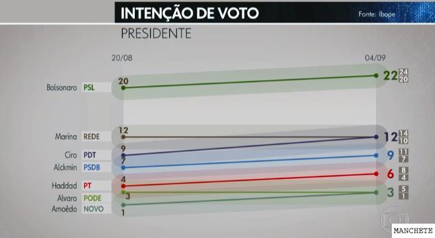 presidente pesquisa Bolsonaro lidera pesquisa, mas no segundo turno só ganharia do PT